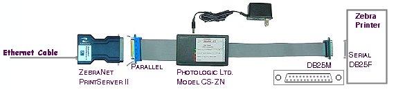 ZebraNet PrintServer II
